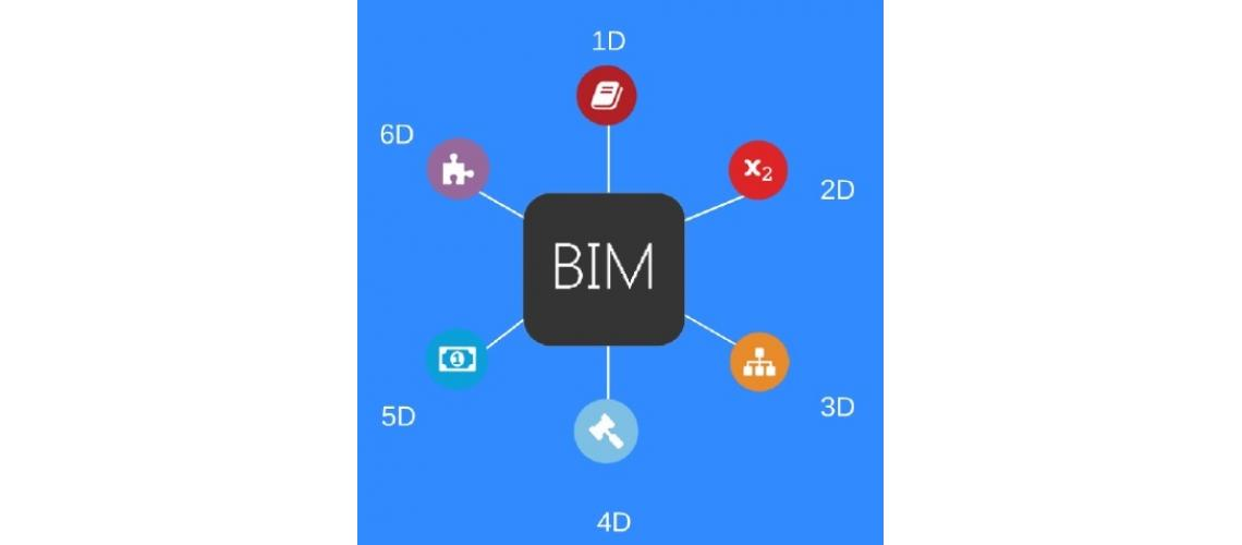 BIM coordination